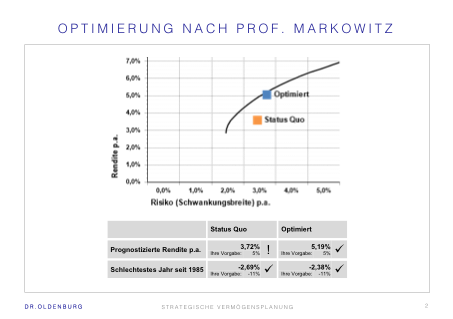 Optimierung nach Markowitz - Weniger Risiko bei bei höherer Rendite