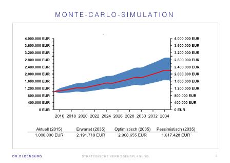 Monte-Carlo-Simulation zur Prognose der Bandbreite der Vermögensentwicklung