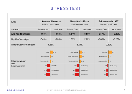 Stresstest zur Prüfung der Krisenfestigkeit des Portfolios
