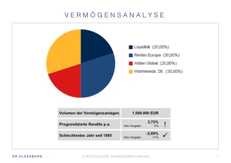 Vermögensanalyse im Family Office Hamburg bei Dr. Oldenburg